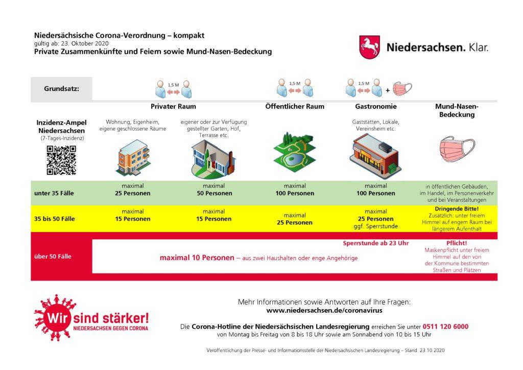 Schaubild DIN A4: Corona-Verordnung - kompakt (gültig ab 23.10.2020)